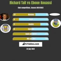 Richard Tait vs Eboue Kouassi h2h player stats