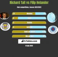 Richard Tait vs Filip Helander h2h player stats