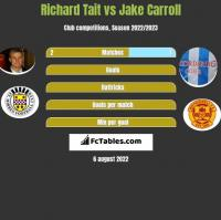 Richard Tait vs Jake Carroll h2h player stats