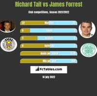Richard Tait vs James Forrest h2h player stats