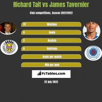 Richard Tait vs James Tavernier h2h player stats