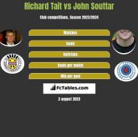 Richard Tait vs John Souttar h2h player stats