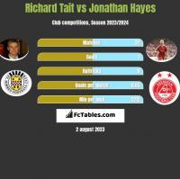 Richard Tait vs Jonathan Hayes h2h player stats
