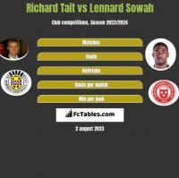 Richard Tait vs Lennard Sowah h2h player stats