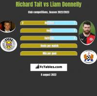 Richard Tait vs Liam Donnelly h2h player stats