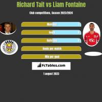 Richard Tait vs Liam Fontaine h2h player stats