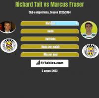 Richard Tait vs Marcus Fraser h2h player stats