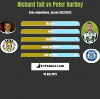 Richard Tait vs Peter Hartley h2h player stats