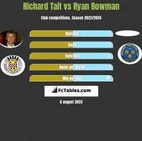 Richard Tait vs Ryan Bowman h2h player stats