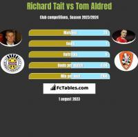 Richard Tait vs Tom Aldred h2h player stats