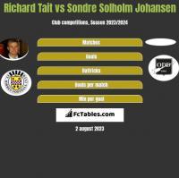 Richard Tait vs Sondre Solholm Johansen h2h player stats