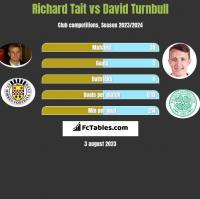 Richard Tait vs David Turnbull h2h player stats