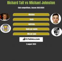 Richard Tait vs Michael Johnston h2h player stats