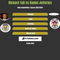 Richard Tait vs Daniel Jefferies h2h player stats