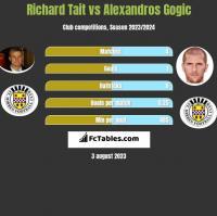 Richard Tait vs Alexandros Gogic h2h player stats