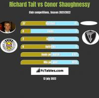 Richard Tait vs Conor Shaughnessy h2h player stats