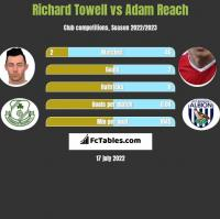Richard Towell vs Adam Reach h2h player stats