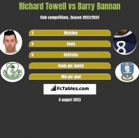 Richard Towell vs Barry Bannan h2h player stats