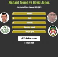 Richard Towell vs David Jones h2h player stats