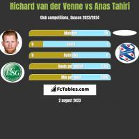 Richard van der Venne vs Anas Tahiri h2h player stats