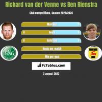Richard van der Venne vs Ben Rienstra h2h player stats