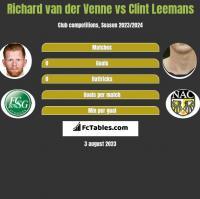 Richard van der Venne vs Clint Leemans h2h player stats