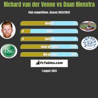 Richard van der Venne vs Daan Rienstra h2h player stats