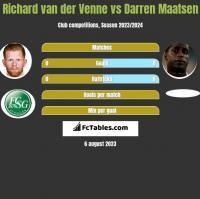 Richard van der Venne vs Darren Maatsen h2h player stats