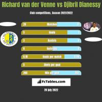 Richard van der Venne vs Djibril Dianessy h2h player stats
