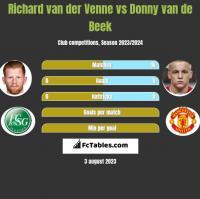Richard van der Venne vs Donny van de Beek h2h player stats