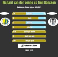 Richard van der Venne vs Emil Hansson h2h player stats