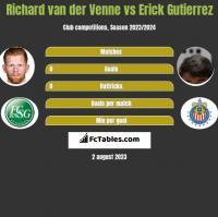 Richard van der Venne vs Erick Gutierrez h2h player stats