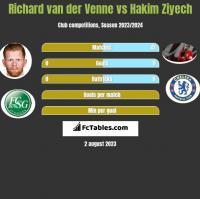 Richard van der Venne vs Hakim Ziyech h2h player stats