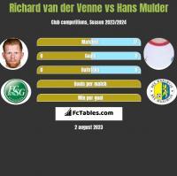 Richard van der Venne vs Hans Mulder h2h player stats