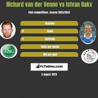 Richard van der Venne vs Istvan Bakx h2h player stats