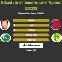 Richard van der Venne vs Javier Espinosa Gonzalez h2h player stats