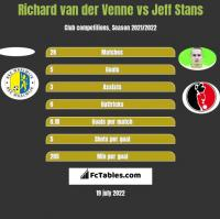 Richard van der Venne vs Jeff Stans h2h player stats