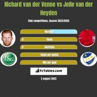 Richard van der Venne vs Jelle van der Heyden h2h player stats