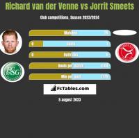 Richard van der Venne vs Jorrit Smeets h2h player stats