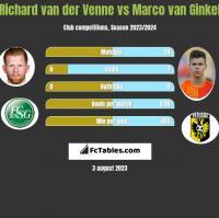 Richard van der Venne vs Marco van Ginkel h2h player stats