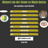 Richard van der Venne vs Mario Goetze h2h player stats