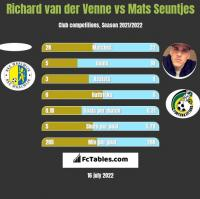 Richard van der Venne vs Mats Seuntjes h2h player stats