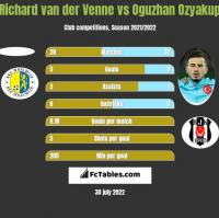 Richard van der Venne vs Oguzhan Ozyakup h2h player stats
