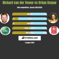 Richard van der Venne vs Orhan Dzepar h2h player stats