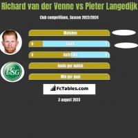 Richard van der Venne vs Pieter Langedijk h2h player stats