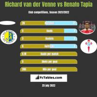Richard van der Venne vs Renato Tapia h2h player stats