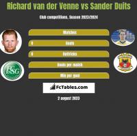 Richard van der Venne vs Sander Duits h2h player stats