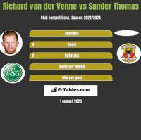 Richard van der Venne vs Sander Thomas h2h player stats