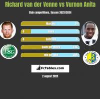 Richard van der Venne vs Vurnon Anita h2h player stats