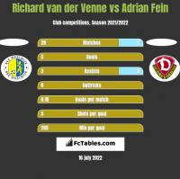 Richard van der Venne vs Adrian Fein h2h player stats